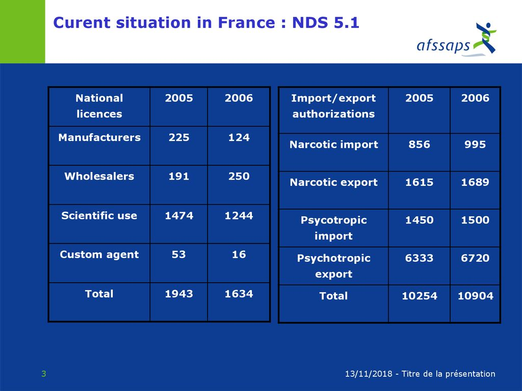 French experience with NDS NDS User meeting Mexico : 7-9 May