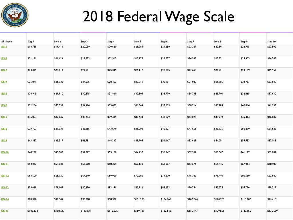 10 2018 Federal Wage