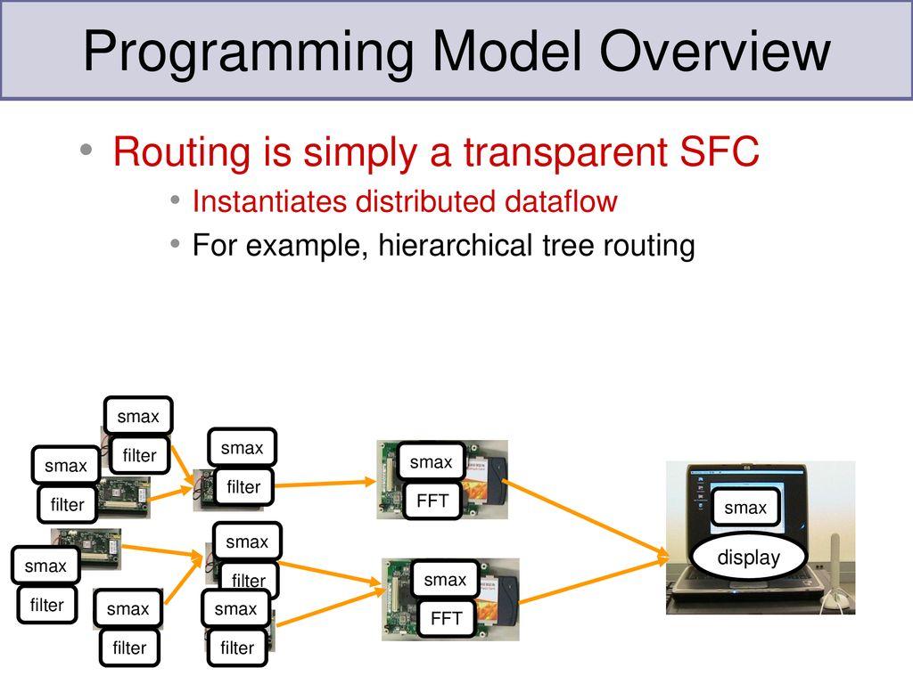 Declarative Programming of Distributed Sensing Applications