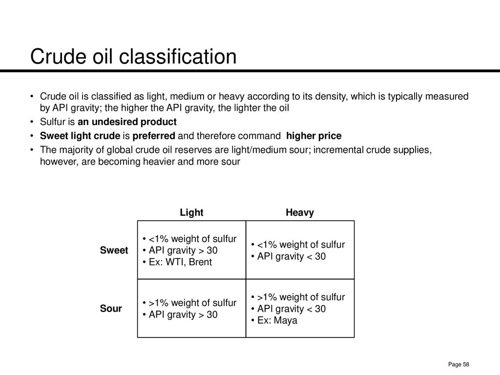 Business of Energy: Oil and Gas - ppt download