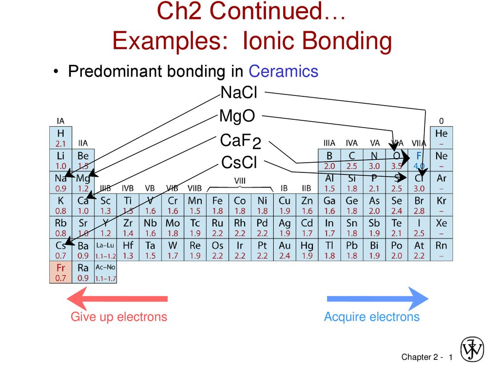 Ch2 Continued Examples Ionic Bonding Ppt Download