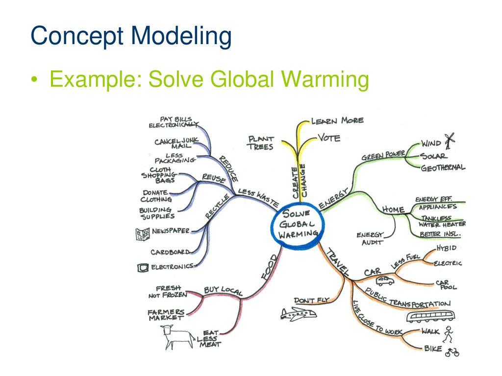 Global Warming Concept Map.Modeling Ppt Download