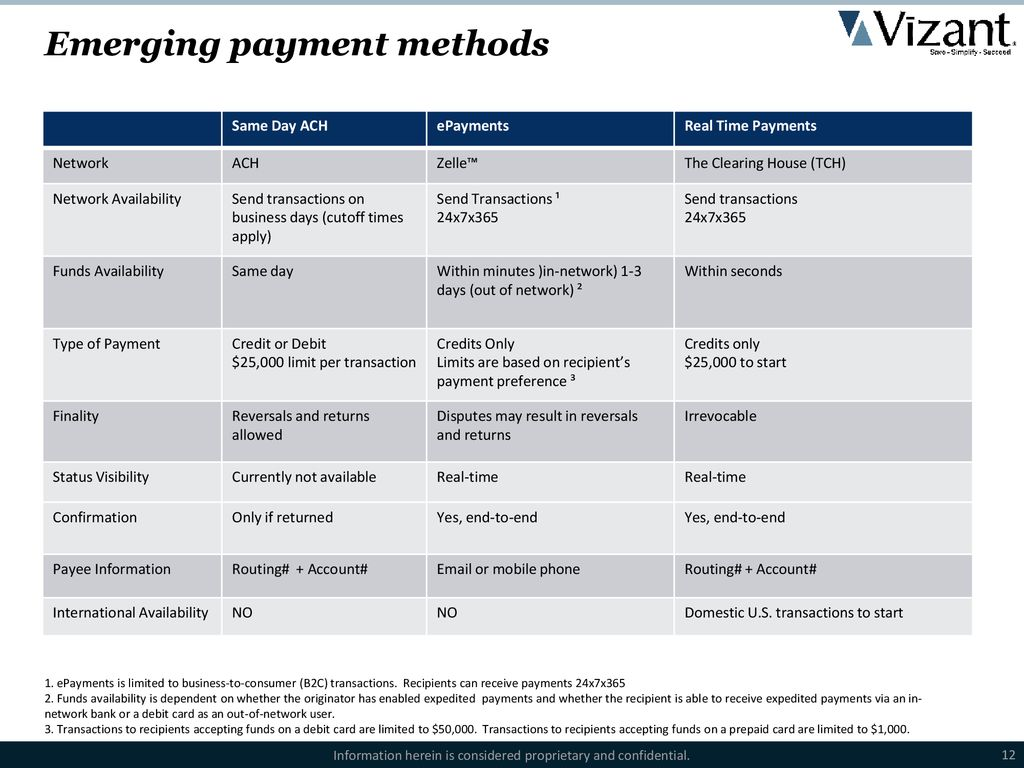 The Rapid Evolution of the B2B Payment Landscape - ppt download