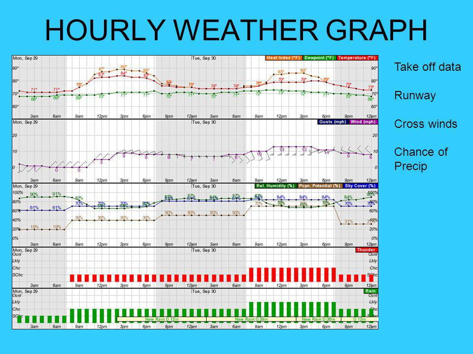 HOURLY WEATHER GRAPH Take off data Runway Cross winds Chance of Precip