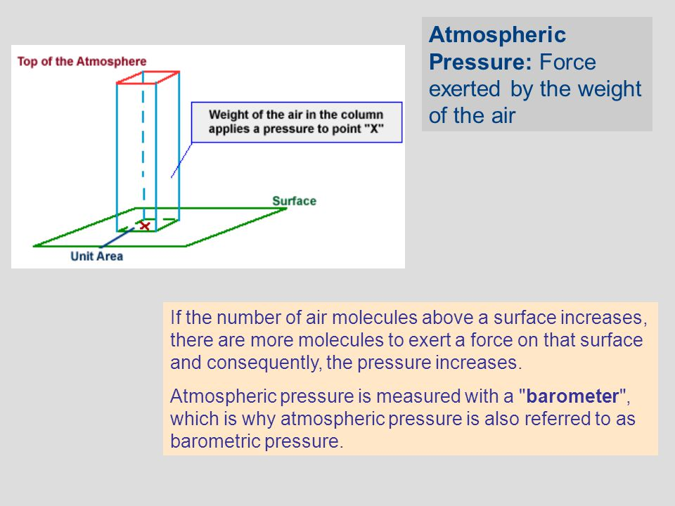 Atmospheric Pressure: Force exerted by the weight of the air