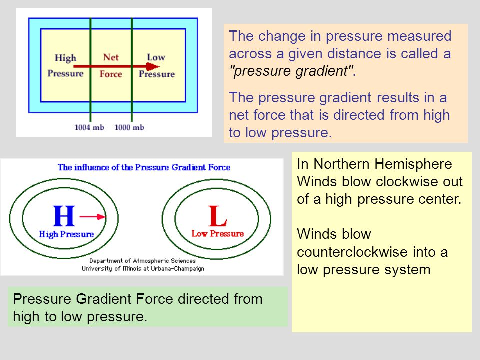The change in pressure measured across a given distance is called a pressure gradient .
