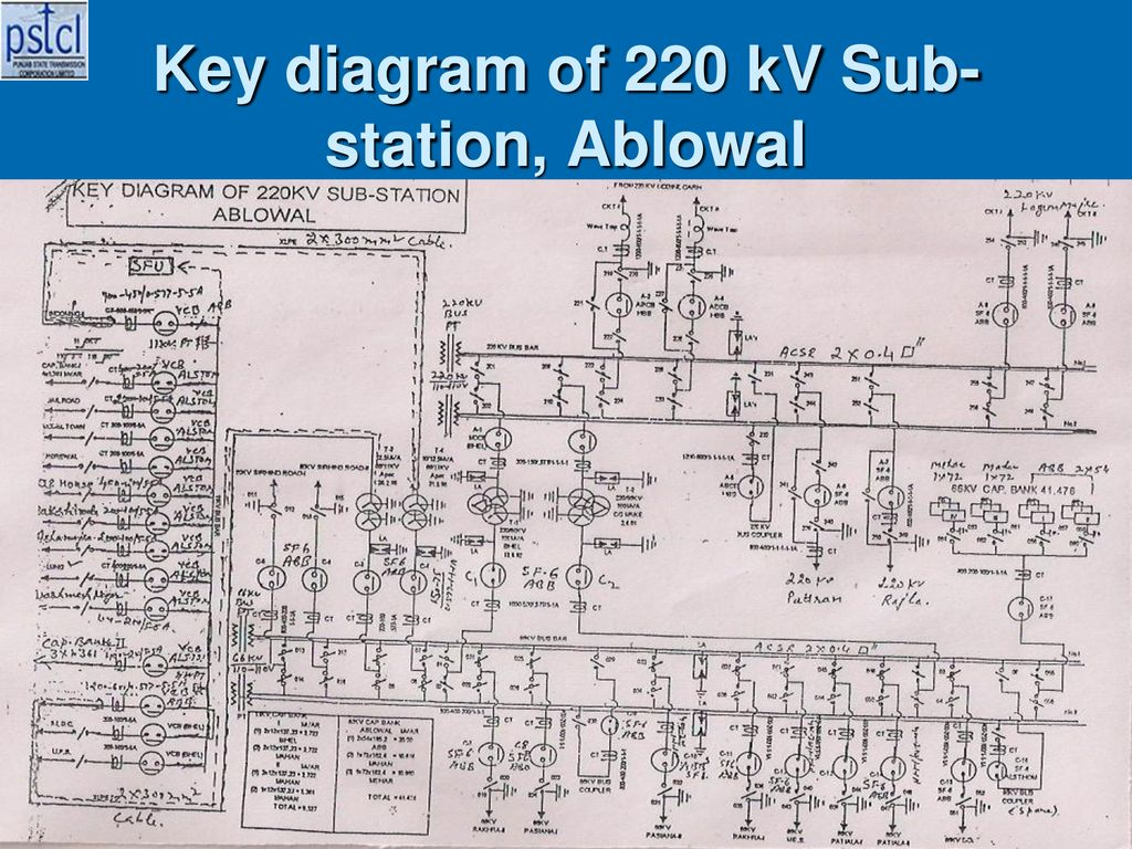 Overview Key diagram of 220 KV Sub station, Ablowal Cables