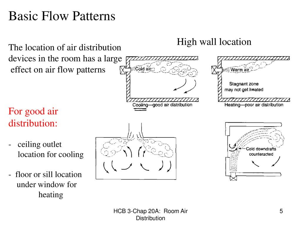 Chap 20A: ROOM AIR DISTRIBUTION METHODS - ppt download