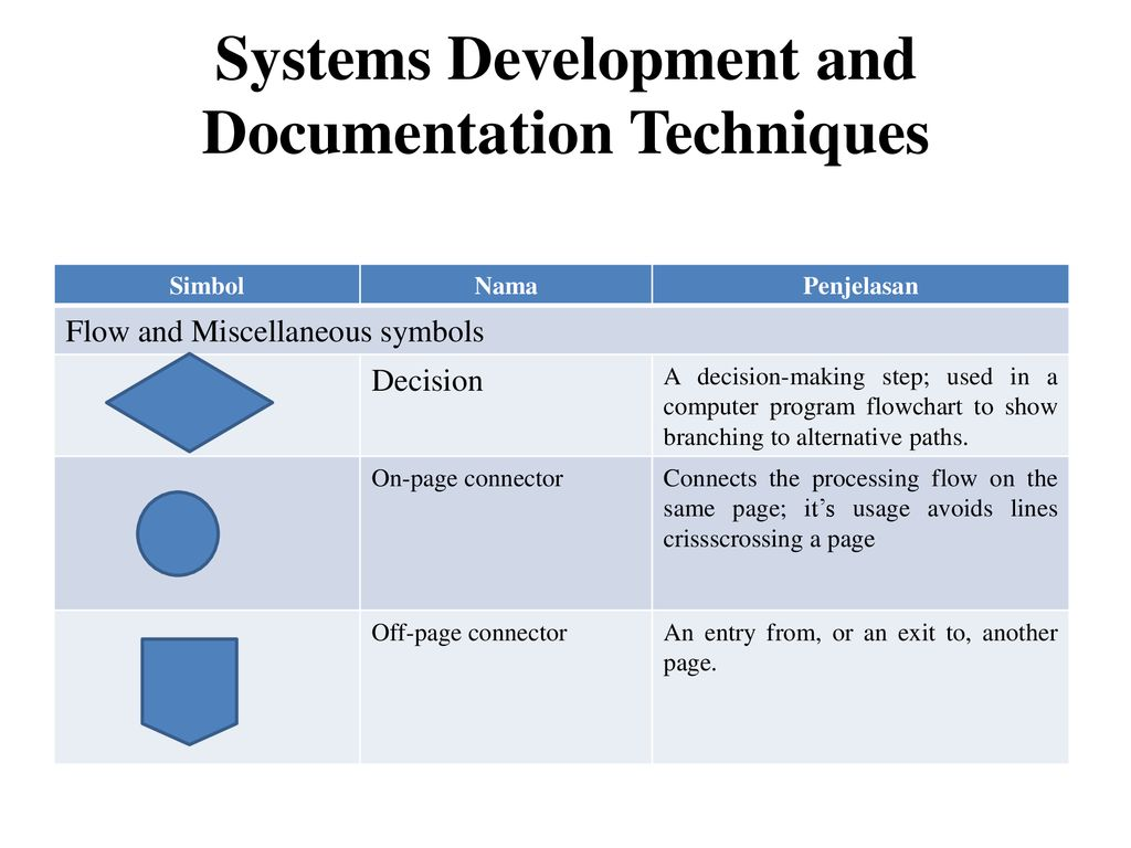 Systems Development And Documentation Techinques Ppt Download
