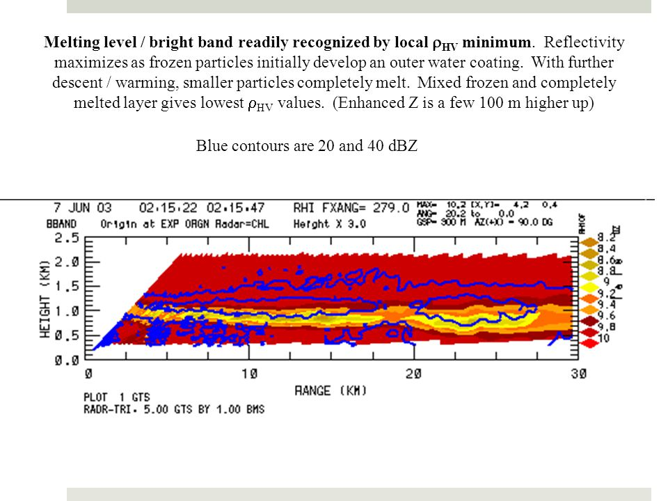 Melting level / bright band readily recognized by local rHV minimum