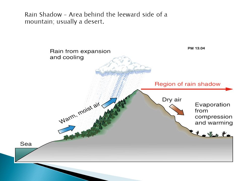 Rain Shadow – Area behind the leeward side of a mountain; usually a desert.