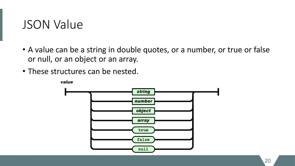 Advanced Topics in Concurrency and Reactive Programming: MEAN Stack
