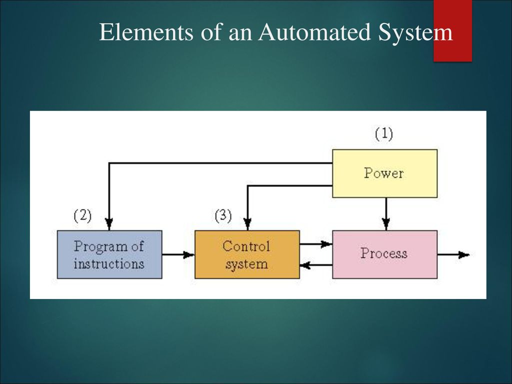 Automation Topics: Elements of an Automated System - ppt