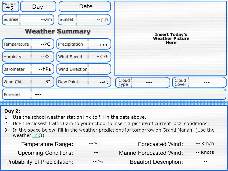 Marine Forecasted Wind: