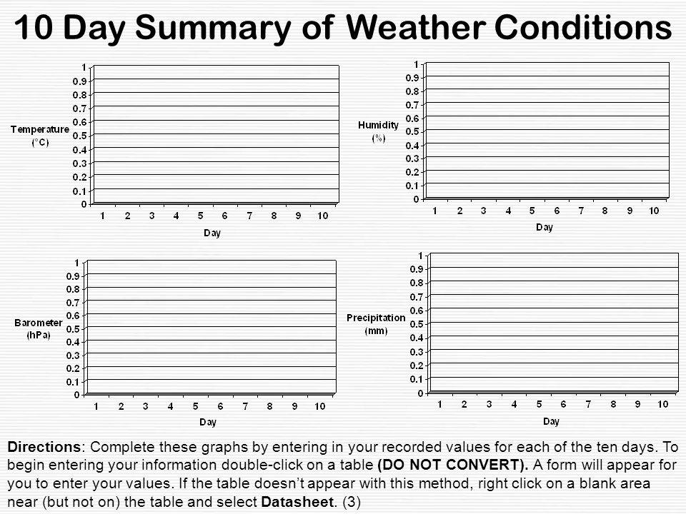 10 Day Summary of Weather Conditions