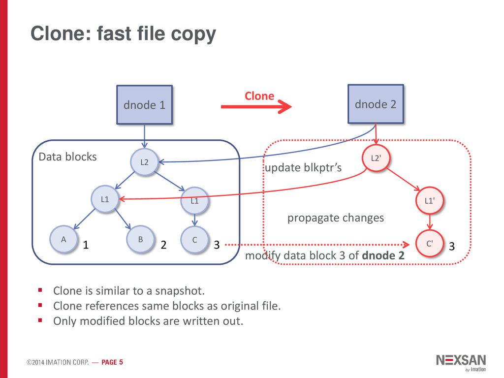 Fast File Clone in ZFS Design Proposal Pavel Zakharov 11/14/ ppt