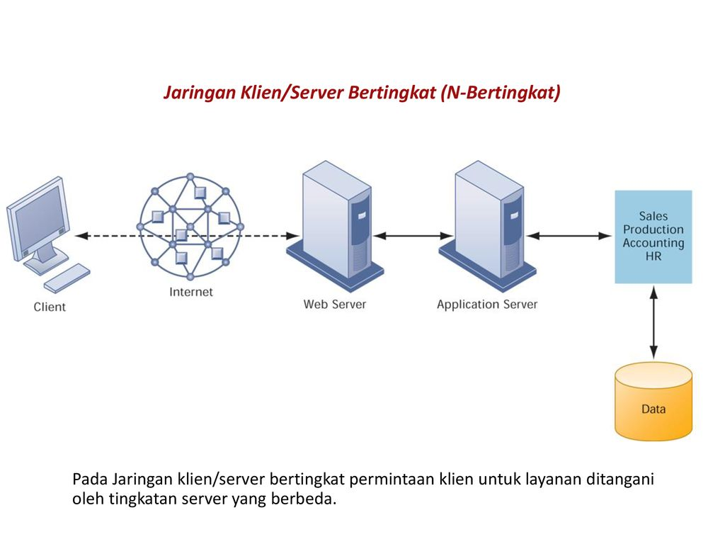 Infrastruktur Ti Dan Perkembangan Teknologi Ppt Download