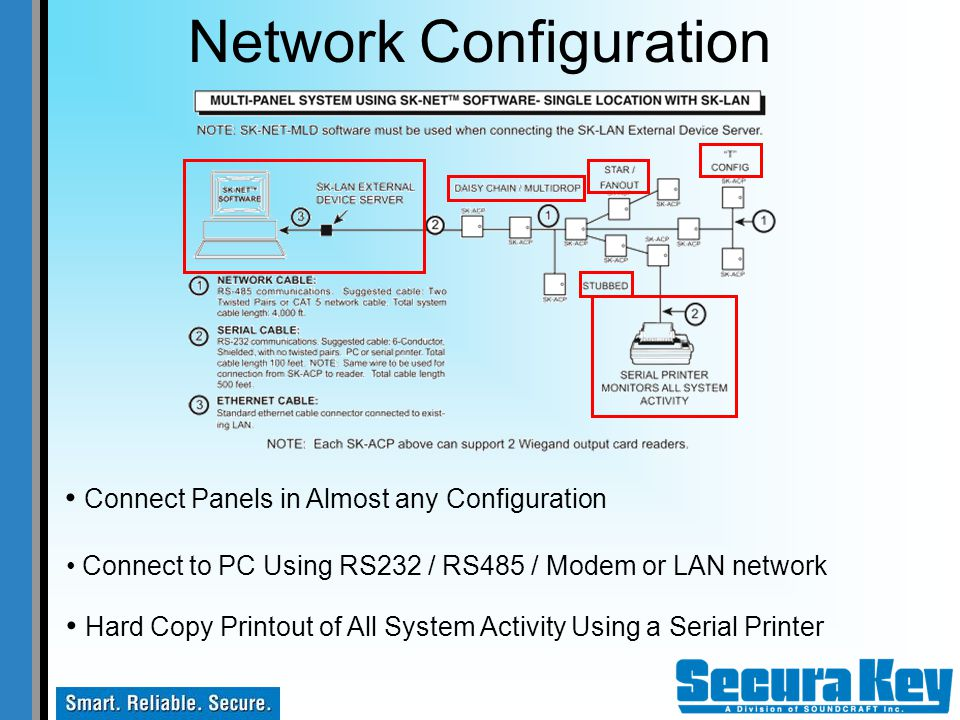 Secura Key Access Control Product Overview. - ppt video online download