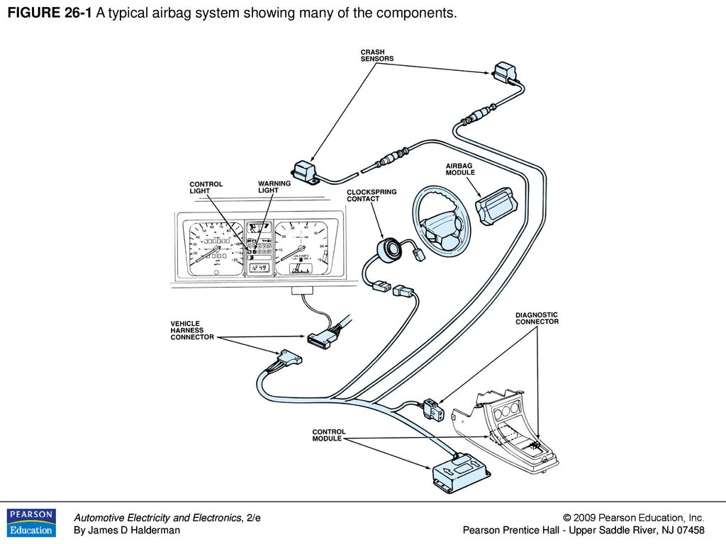 [SCHEMATICS_4HG]  FIGURE 26-1 A typical airbag system showing many of the components. - ppt  download | Car Air Bag Schematics |  | SlidePlayer