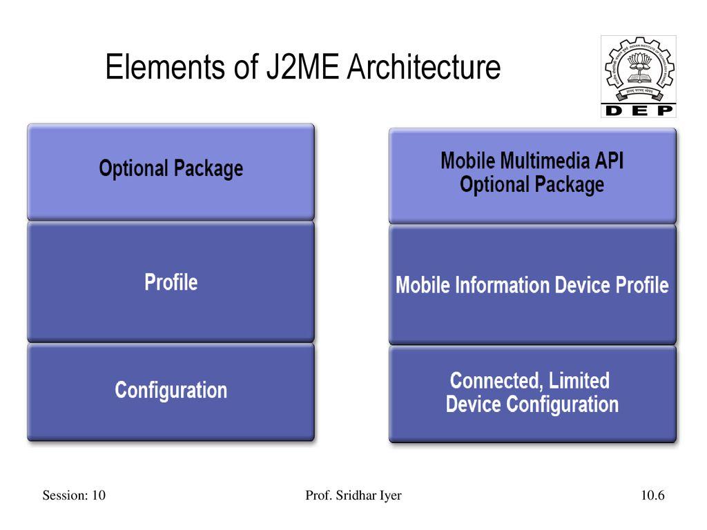 Session 10 J2ME Prof  Sridhar Iyer IIT Bombay - ppt download