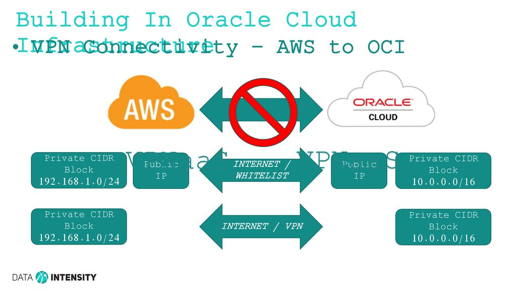 Migrating from AWS to OCI Philip Brown Director of Cloud Strategy
