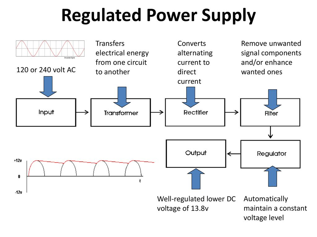 Chapter 10 Power Supplies Ppt Download As Well Dc Supply Circuit Diagram Also Regulated