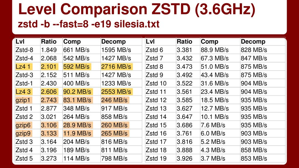 Integrating ZStandard into ZFS - ppt download