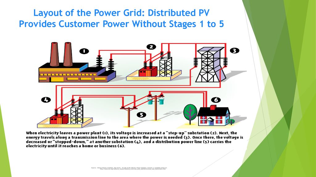 Distributed Solar Energy California´s Experience - ppt download
