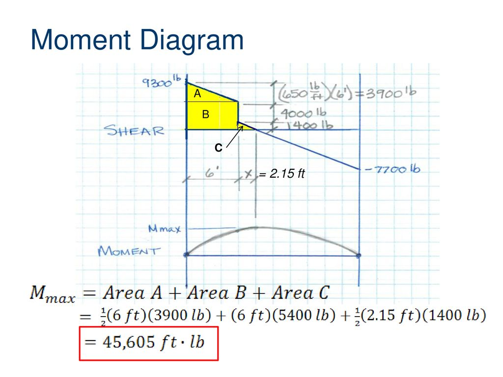 Beam Analysis We Require From Buildings Two Kinds Of Goodness First Shear And Moment Diagrams 24