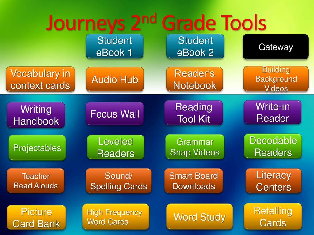 Journeys 2nd Grade Teachers Tools - ppt download
