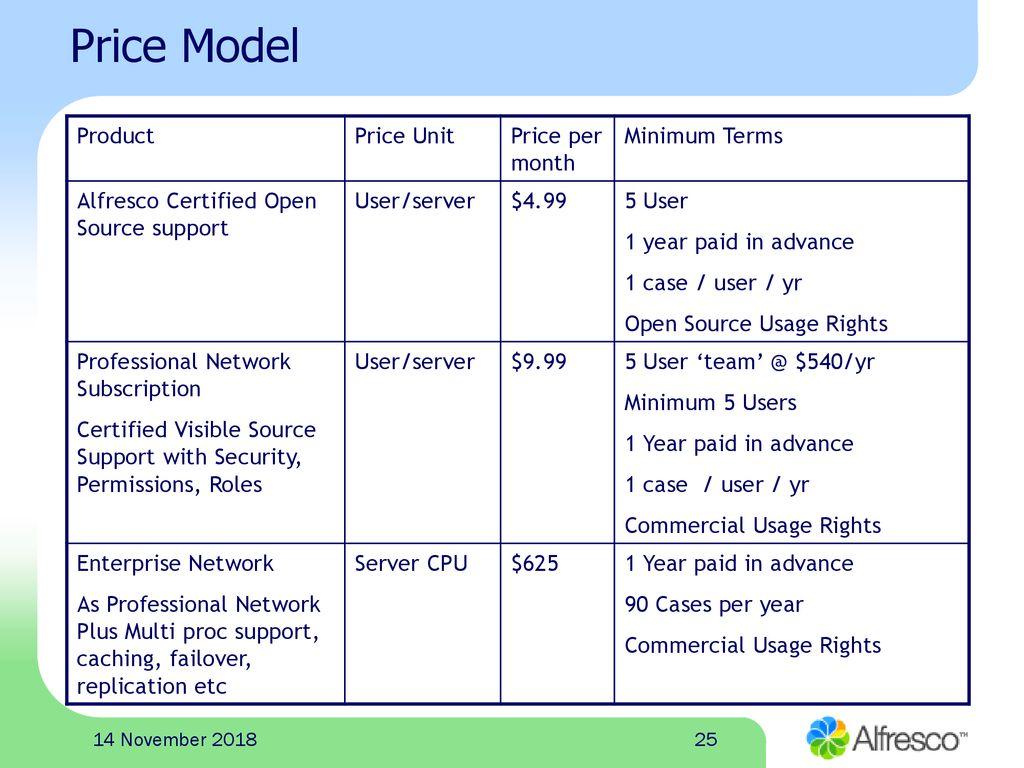 The Open Source Alternative to Enterprise Content Management