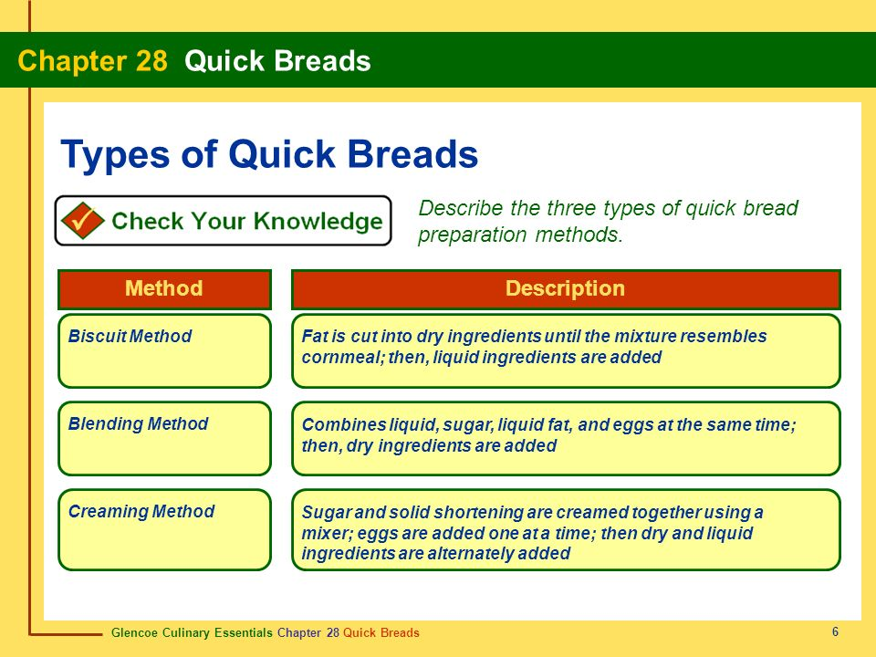 Types of Quick Breads Describe the three types of quick bread preparation methods. Method. Description.