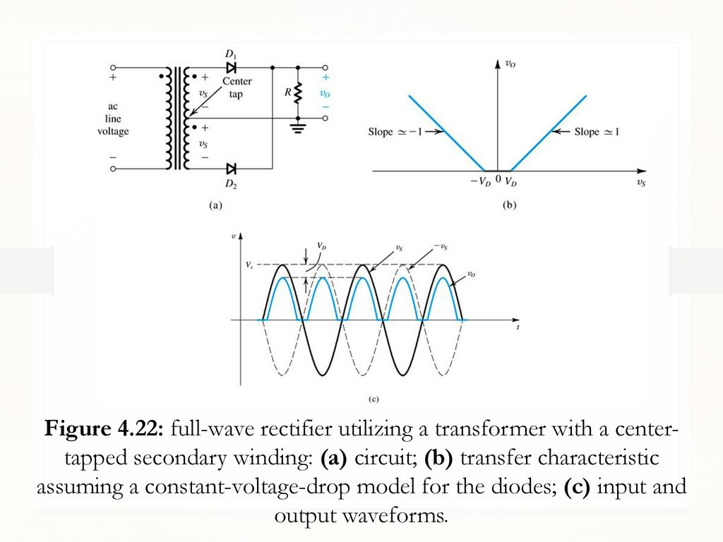 Lecture 05 Diodes Applications Special Diode Types Ppt Download Do Work In A Circuit On Half Wave Rectifier Schematic 8 Figure 422 Full Utilizing Transformer With Center Tapped Secondary Winding B Transfer Characteristic Assuming