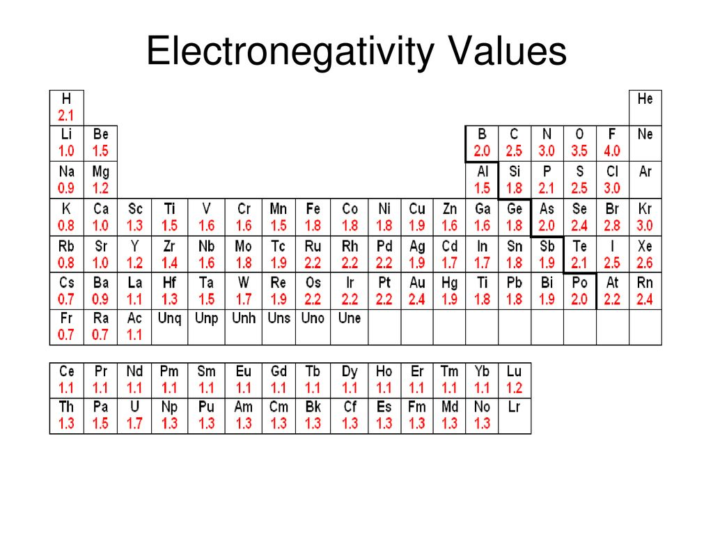 Electronegativity and Polarity - ppt download