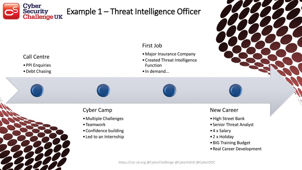What do Cyber Careers look like and where do I start? - ppt