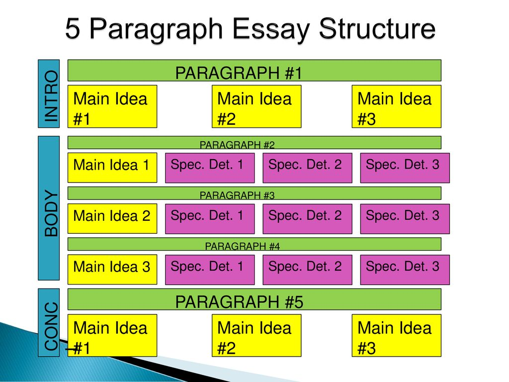 The Paragraph Essay Jazzed Up  Ppt Download  Paragraph Essay Structure