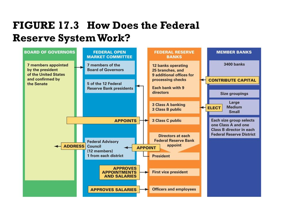 Monetary Policy 17 3 Federal Reserve System Tools of Monetary Policy