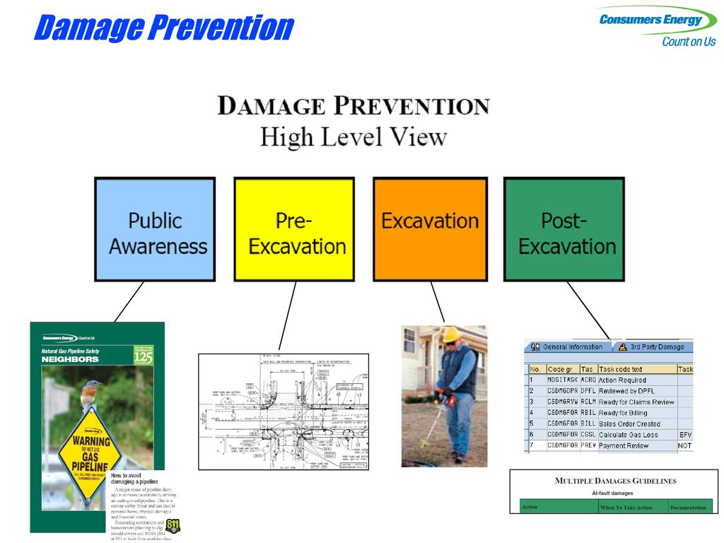 Quality Reviews For Damage Prevention Ppt Download Miss dig is a free service. slideplayer