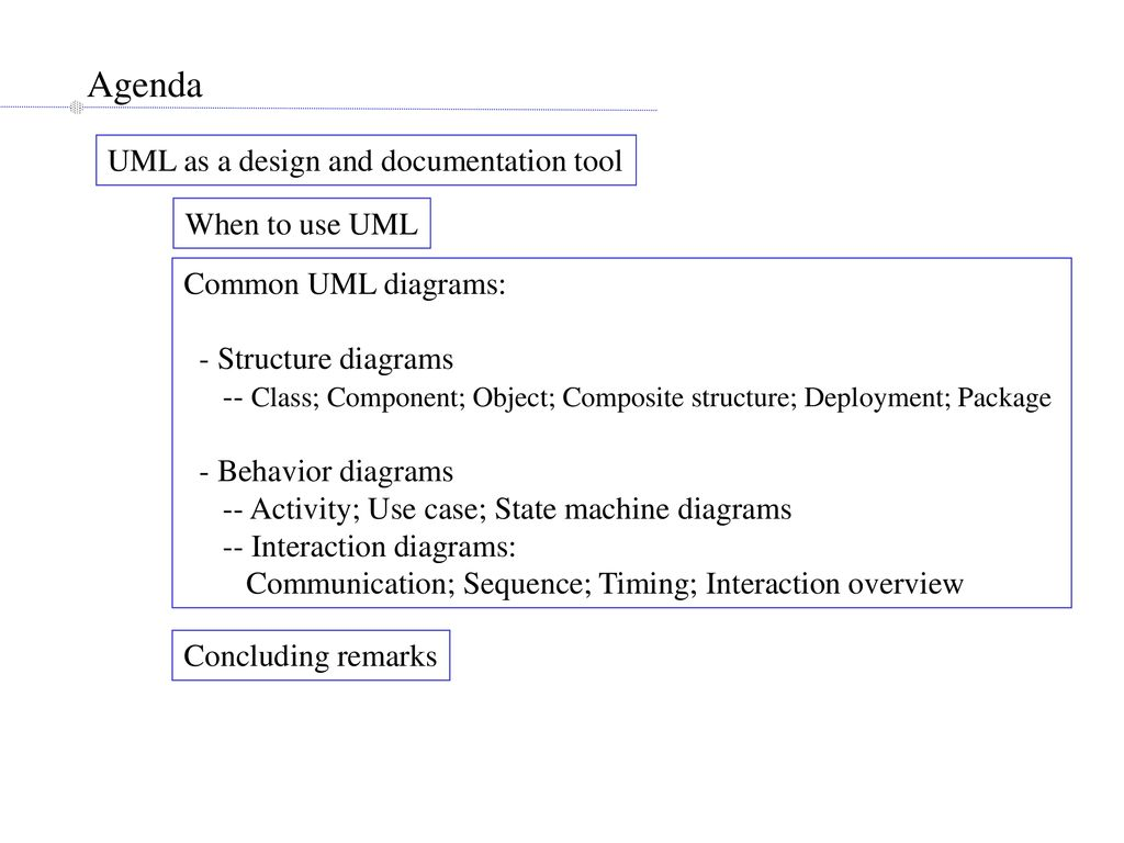 Ielm 511 Information System Design Ppt Download An Example Of Uml Behavioral State Machine Diagram For A Bank Atm Agenda As And Documentation Tool When To Use