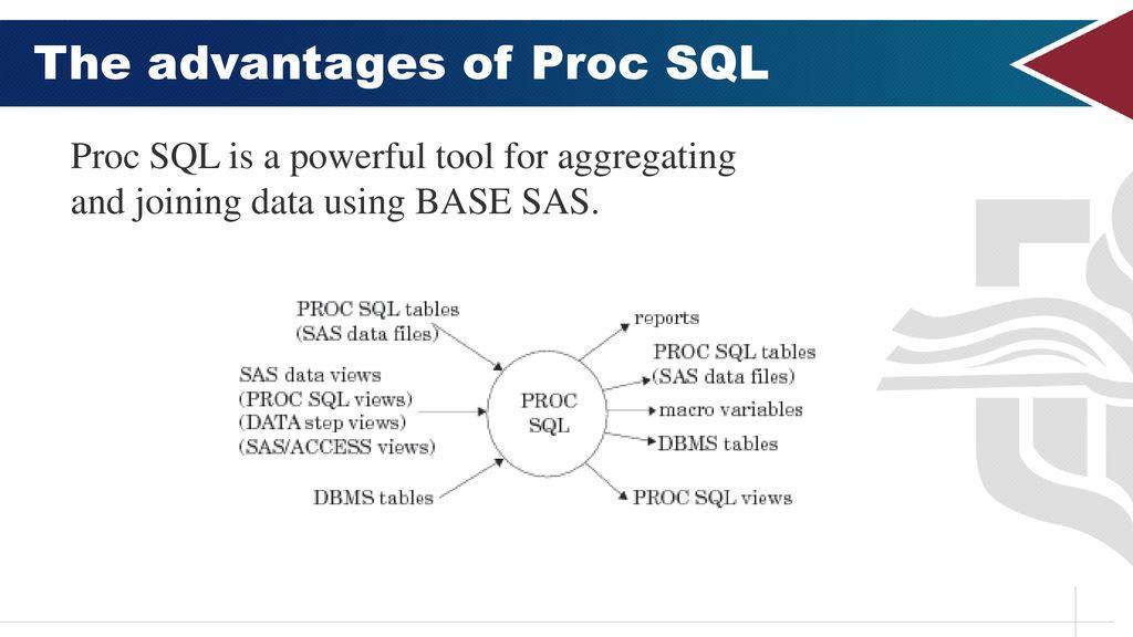 SAS Code Library Veeru Konangi Institutional Research