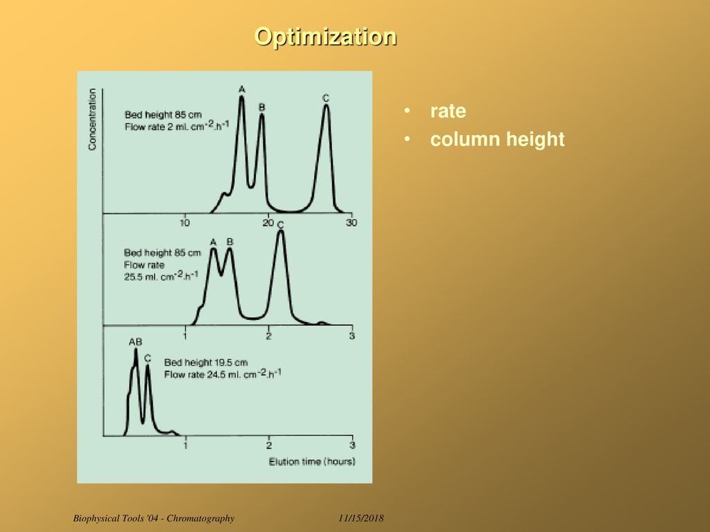 Biophysical Tools 04 Chromatography Ppt Download