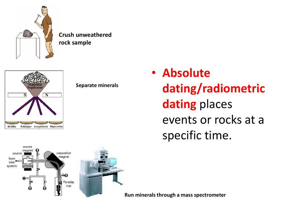 Masse spektrometer radiometrisk dating