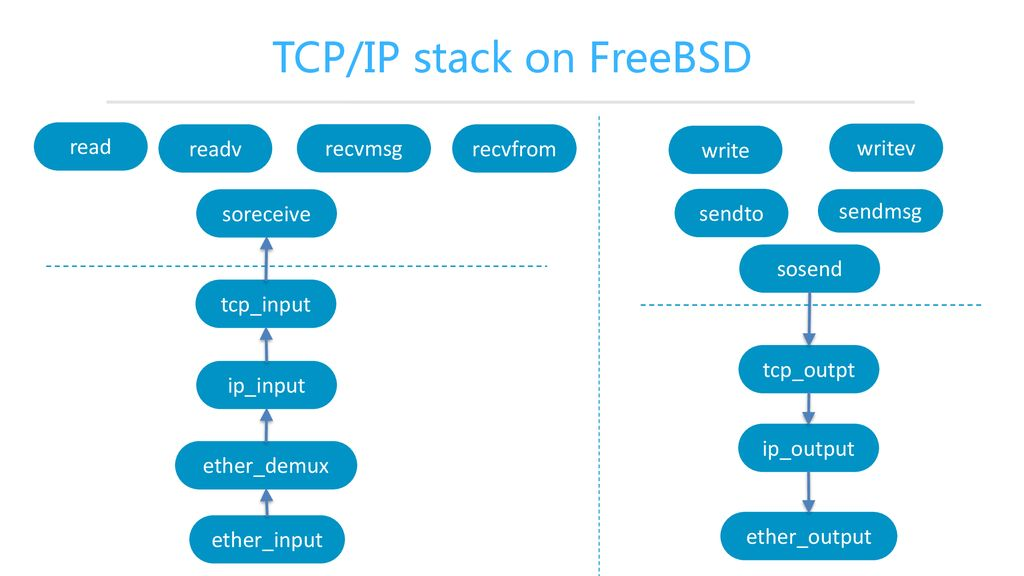 F-Stack - a full user-space network service with DMM - ppt