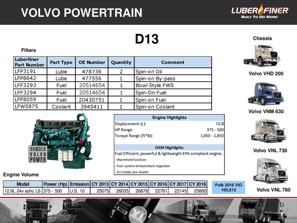 On-Highway Engine Overview - ppt download