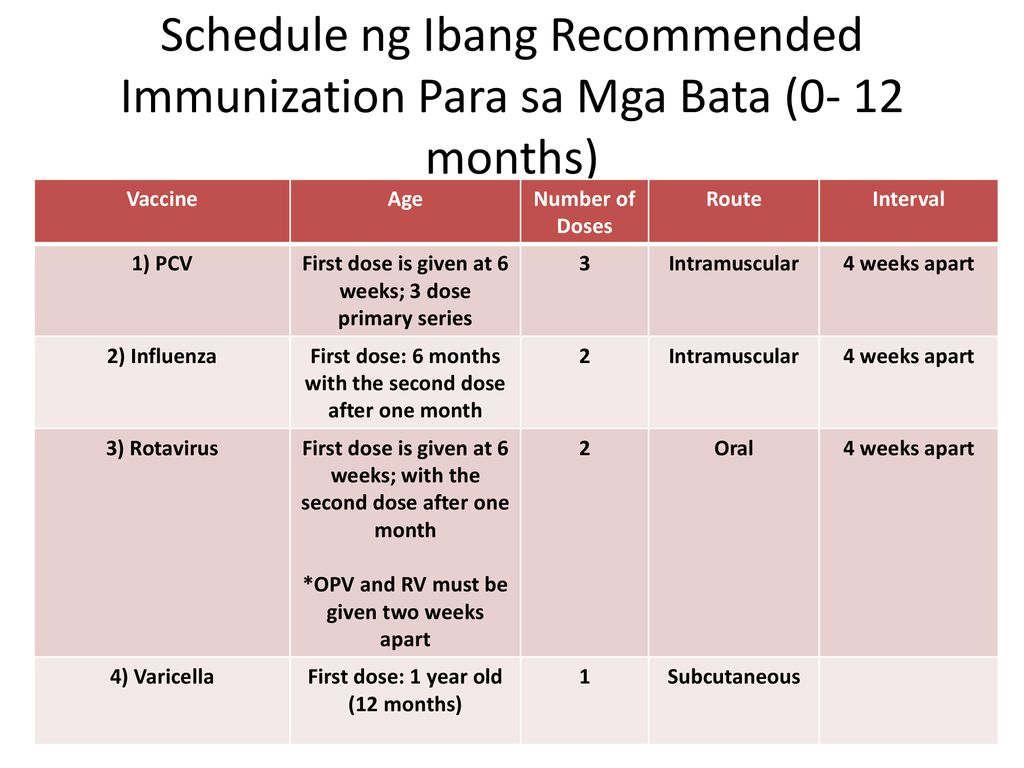 "Immunization/ ""Bakuna"" - ppt download"