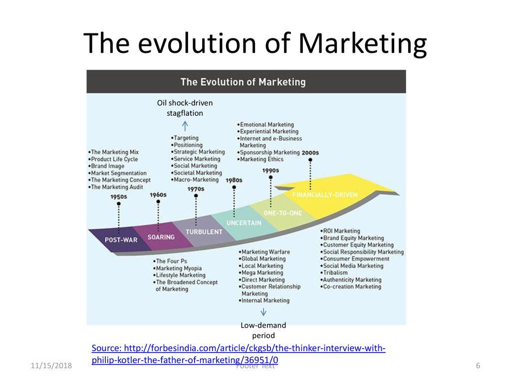 evolution of marketing philip kotler