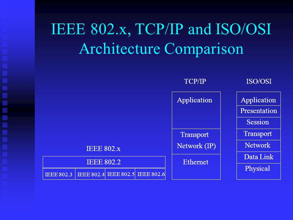 IEEE 802.x, TCP/IP and ISO/OSI Architecture Comparison