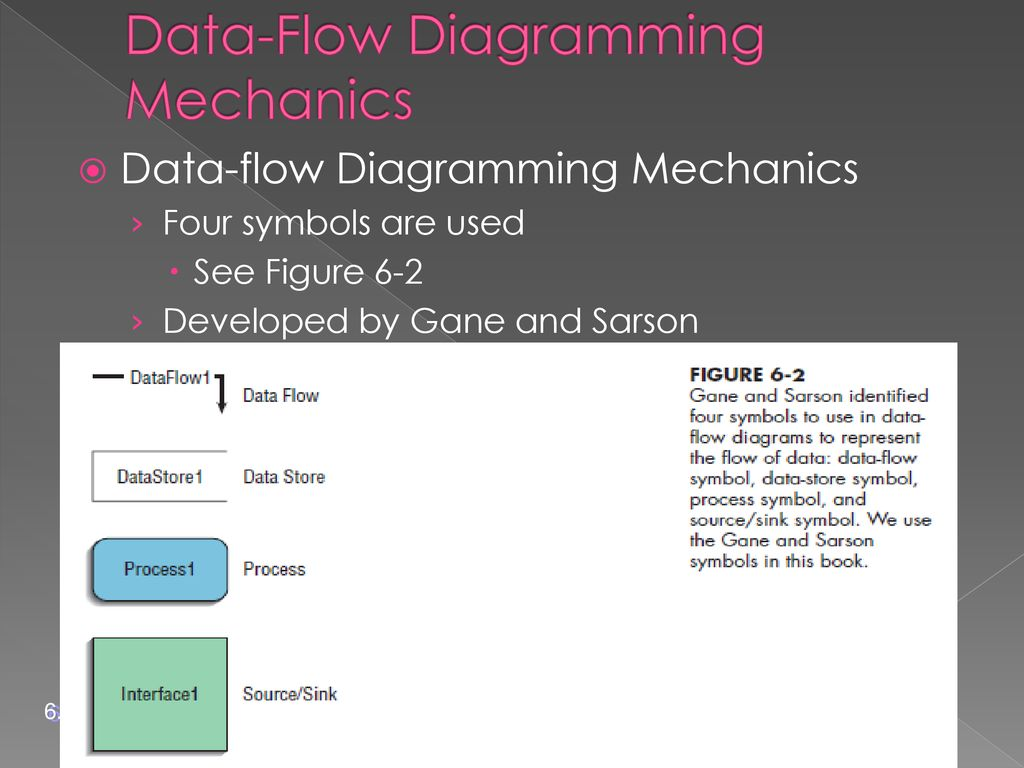 Chapter 6 Structuring System Requirements Process Modeling Ppt Flow Diagram Nomenclature Data Diagramming Mechanics