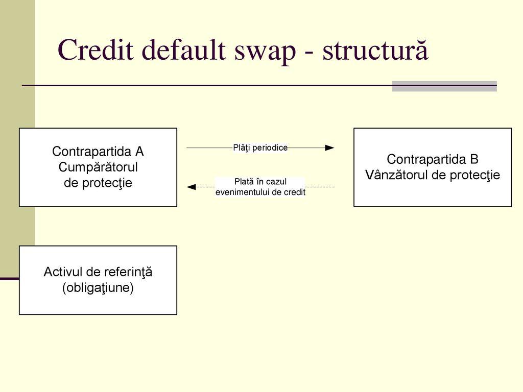 diferența dintre swap- uri și opțiuni