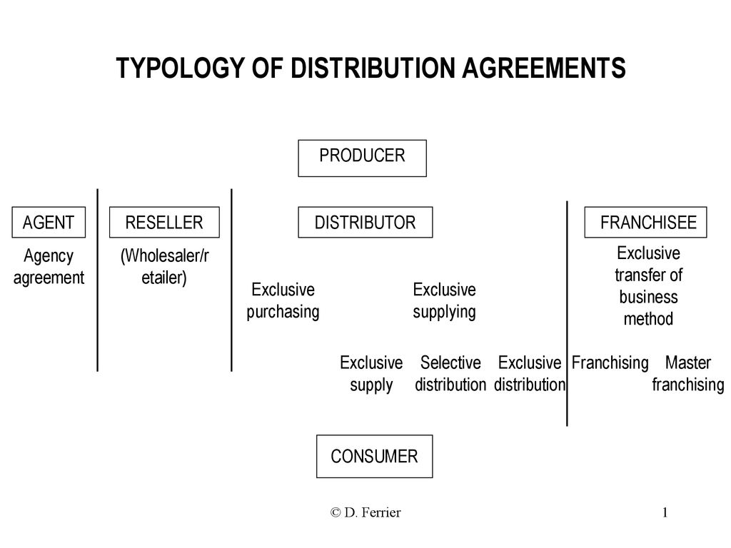 Typology Of Distribution Agreements Ppt Download